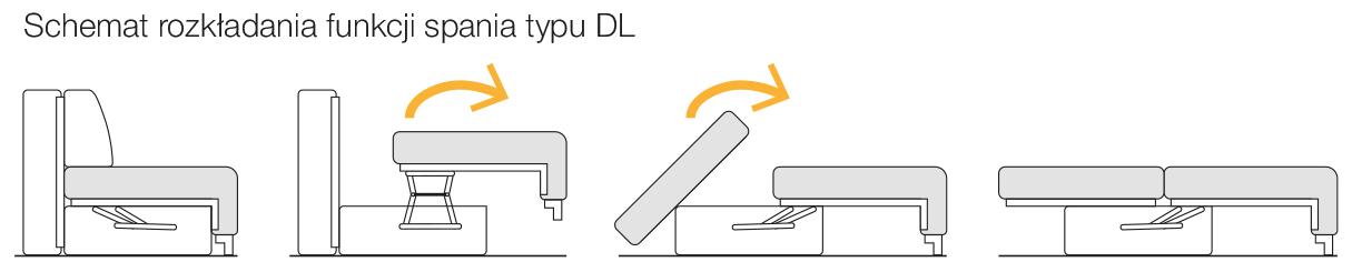 Schemat rozkładania funkcji spania typu DL